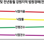 도내 부동산 경매 낙찰률 28%전국 최하위