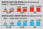 산불피해 상공인 융자 '피해액 17%' 불과