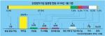 강원벤처기업 696곳, 전국대비 1.9% 불과
