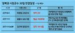 영북권 시장·군수 30일 선고, 재보궐 선거 여부 촉각