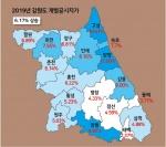강원 땅값 6% 이상 상승, 강릉·양양·영월 견인