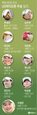 역대 한국 선수 US여자오픈 우승 일지