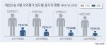'대입 수험생< 입학정원' 도내대 정원미달 현실화