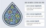 생산유발효과 1조2573억원, 홍천 경제지도 바뀐다