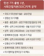 민선 7기 출범 1년, 답보상태 공약 '대다수'