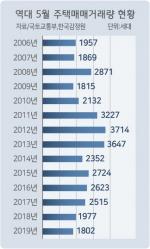 도내 주택매매량 역대 최저 '바닥이 안보인다'
