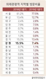 1분기 한국 방문 외국인 7.4%만 강원 찾았다