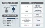 수두·성홍열 등 법정감염병 환자 수 급증
