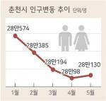 인구 급감…28만명 붕괴 '초읽기'