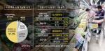 대형마트·전자상거래 지역자본 유출 주범