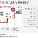 누진제 개편 시행…여름철 가구당 16∼18% 전기요금 부담 던다