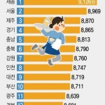 전국 알바 시급 평균 8천881원…서울은 시급 2위, 1위는?