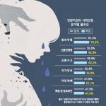 """""""밤길 걷기 두렵다""""  도내 여성 불안감 남성 4배"""