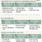 택시 승차거부 없어지나…불친절 원흉 '사납금' 폐지