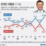 日 경제보복 단호한 대응에 文대통령 지지율 8개월만에 최고치