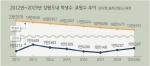 학령인구 절벽 속 교사 증가 '1인당 학생수 11.3명'