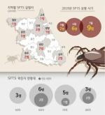 살인진드기 감염 치사율 8.6%→35% '껑충'