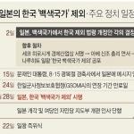 日, 한국에 2차 경제보복…28일부터 '백색국가' 제외