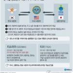 """靑 """"한미 NSC 간 '지소미아' 긴밀 협의…동맹 업그레이드 노력"""""""