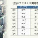 과다공급·거래 절벽 악순환 '집값 폭락'