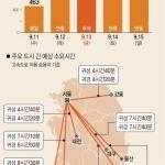 """짧은 추석 연휴…""""귀성길 12일 오전·귀경 13일 오후 가장 혼잡"""""""