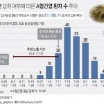 "A형간염 급증 주범은 '조개젓'…정부 ""섭취 중단 권고"""