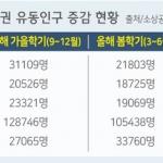 """대학생 없는 대학가 """"상가 일주일 절반 개점휴업"""""""