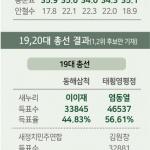 5개 시·군 공룡 선거구 개편 가능성에 '예선 경쟁' 치열
