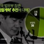 조국 검찰개혁 추진, 긍정적 52% vs 부정적 35%