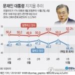 文대통령 국정지지도, 2.9%p 내린 44.4%…취임 후 최저치[리얼미터]