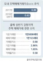 """""""강원지역 주택 미분양·미입주 리스크 위험 수준"""""""