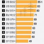 """""""초고압 송전탑 1천40개…강원·경기·충남에 79% 집중"""""""