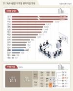 강원 벤처기업 양적·질적 모두 꼴찌권