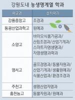 [취업 걱정 없는 특성화고]1. 농생명산업계열