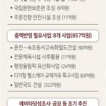 도, 국회 예산안 심의서 '7조원대 확보' 추진