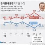 """文대통령 국정지지도, 3.6%p 반등한 45.0%…""""중도층 재결집""""[리얼미터]"""