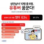 """성인 63% """"나도 유튜버 되고 싶다""""…기대소득 월 396만원"""