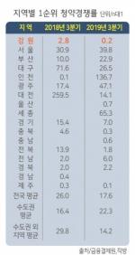 강원 '0.2대 1' 인천 '136대 1' 도내 아파트 청약시장 한겨울