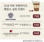 커피전문점 절반 3년 못 버텼다… 도내 매장 수 최다 '이디야 커피'