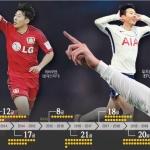 한국축구 '희망'이던 소년, 전설 넘어 '역사'가 되다