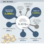 2년연속 6조원대 주민복지·신산업·일자리 창출 초점