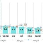 한국인 3대 중요 소비생활분야 '의·식·주'→'식·주·금융'