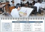 학생·우수기업간 현장실습 매칭 통해 취업역량 강화