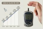 고혈압·당뇨 50대부터 진료 급증