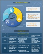 부가가치 9000억원 현실로… 디지털헬스케어 가파른 성장