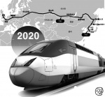 2020년의 동해북부선