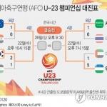 AFC U-23 챔피언십 4강 완성…한국-호주·우즈베크-사우디 대결