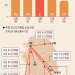 """연휴 전날 오전 고속도로 원활…""""귀성 정체 오후 6∼7시 절정"""""""