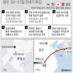정부, 우한에 전세기 급파 한국인700명 수송…공무원시설에 격리