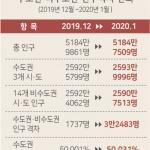 [수도권 초집중 지방소멸 현실화] 9.수도권 인구쏠림 심화 속도